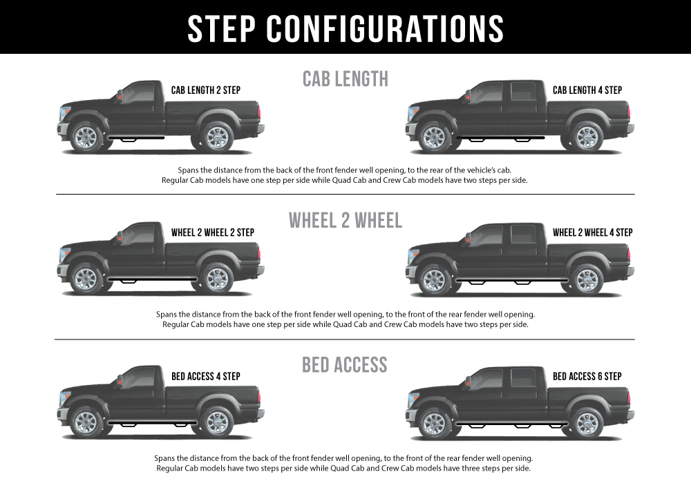N-FAB Step Configurations
